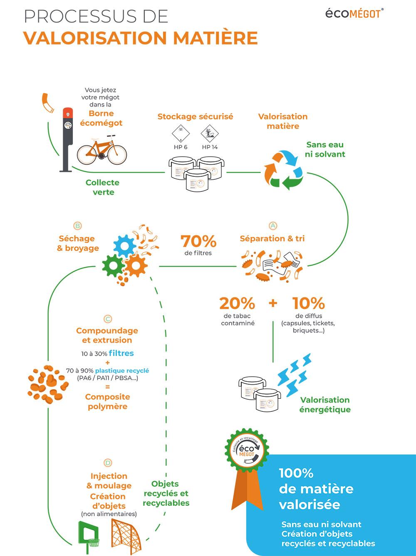 écomégots - Processus de valorisation