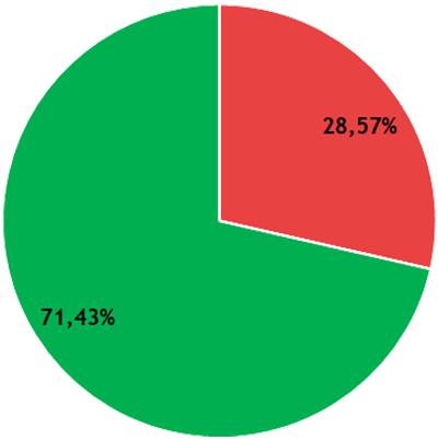Résultats CFVU - collège A - DEG