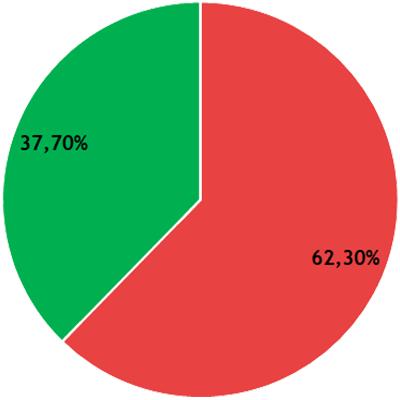 Résultats CFVU - collège A - LSH