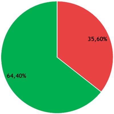 Résultats CFVU - collège B - DEG