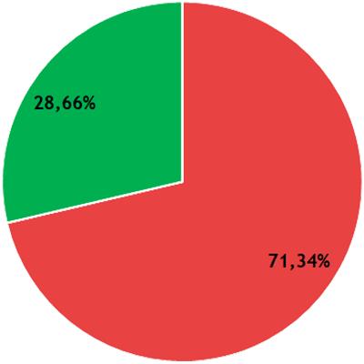 Résultats CFVU - collège B - LSH