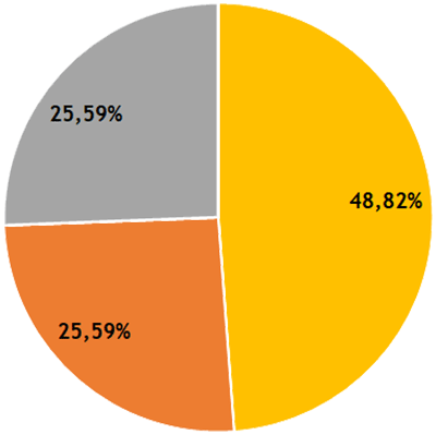 Résultats CFVU - collège BIATSS