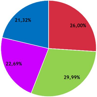 Résultats CFVU - collège étudiant.es / usager.es - secteur DEG