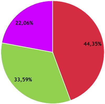 Résultats CFVU - collège étudiant.es / usager.es - secteur LSH