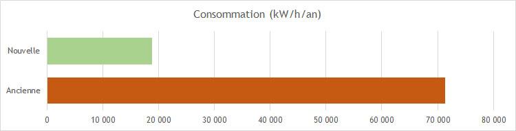 Graphique réduction consommation (remplacement pompes)