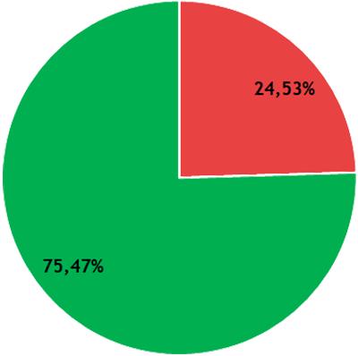 Résultats CR - collège A - DEG