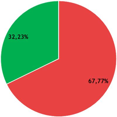 Résultats CR - collège A - LSH
