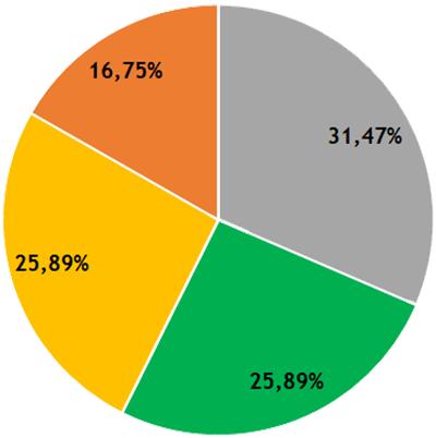 Résultats CR - collège E