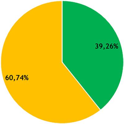 Résultats CR - collège F