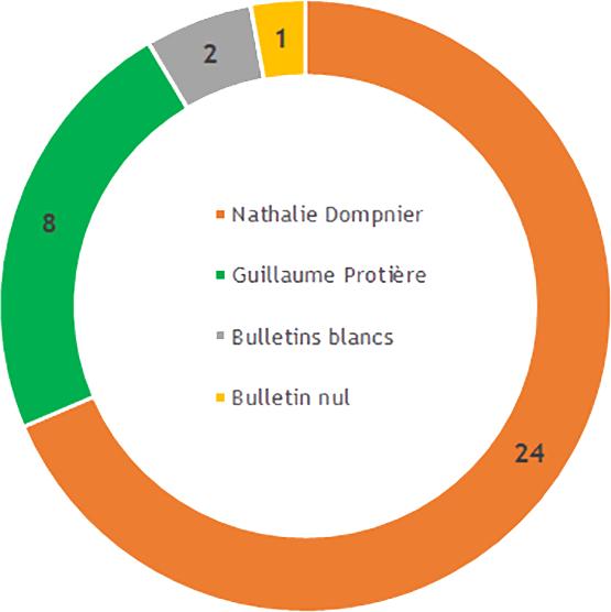 Résultats de l'élection à la Présidence de l'Université - 5 février 2021