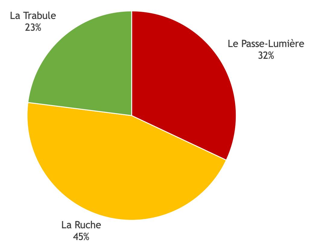 Choix du nom du Learning centre : résultats des votes