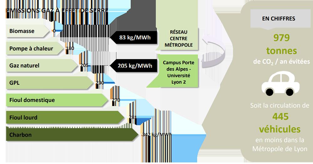 Système de chaufferie et émission de gaz à effet de serre