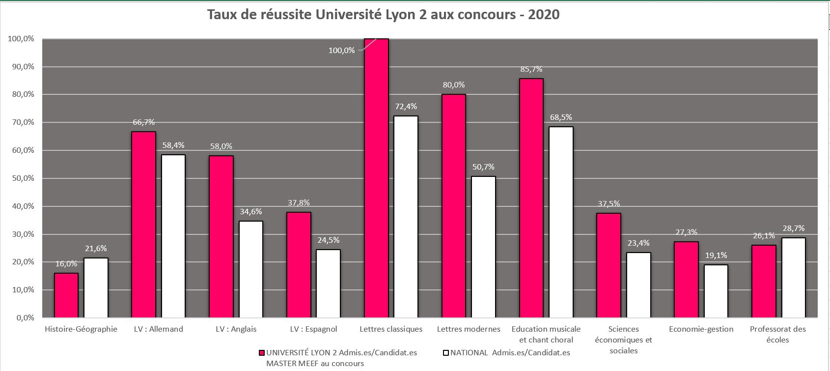 Graphique des résultats 2020